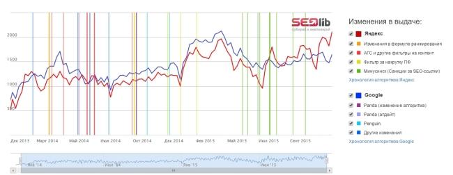 Проверка сайта на фильтры поисковых систем. Анализ санкций Яндекса и Google