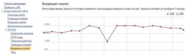 Яндекс.Вебмастер Входящие ссылки